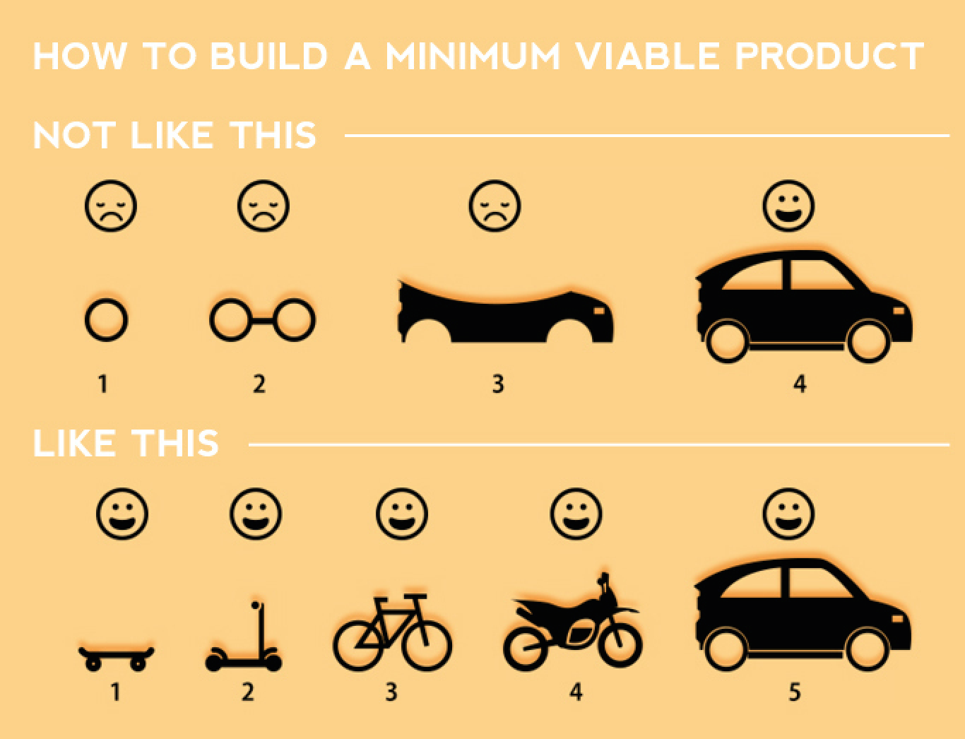 building minimal viable products - HD1360×1041