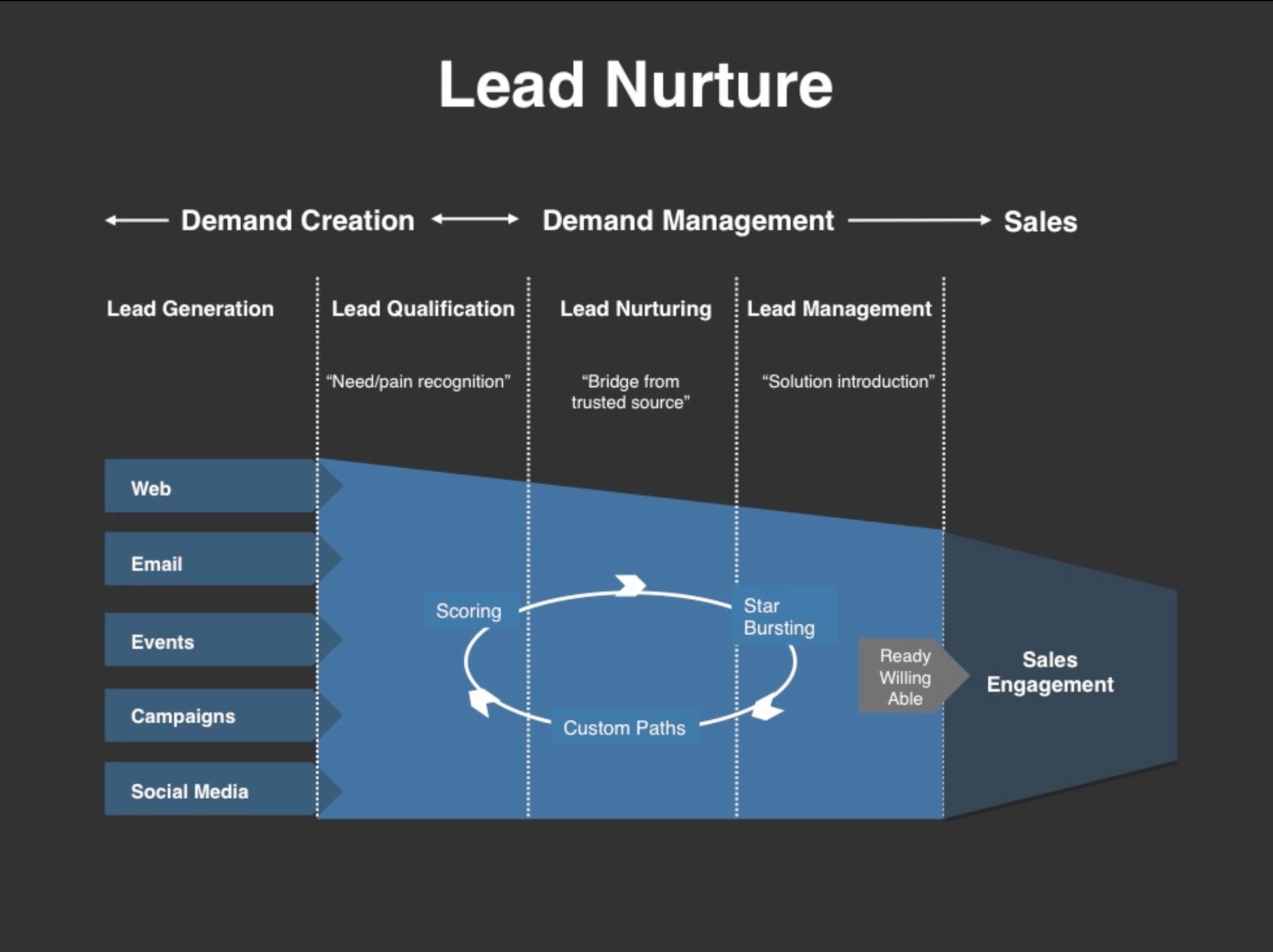 Saleslabel.com_Вовлечение клиента в продукт