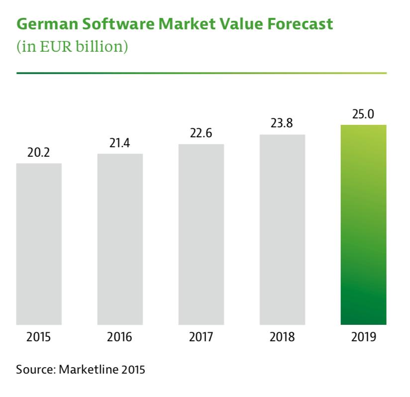 Saleslabel_Оборот рынка Германии