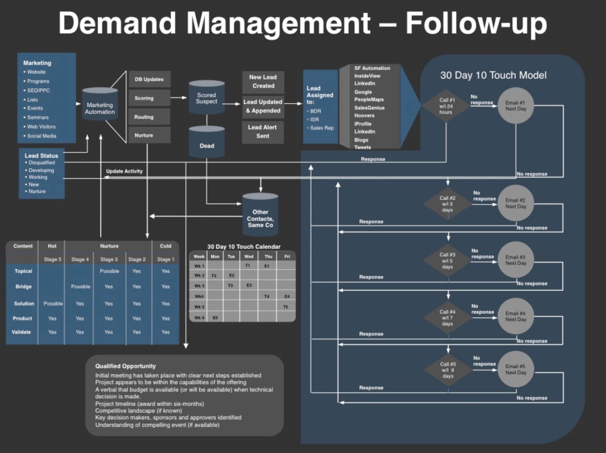 Saleslabel.com_Схема, как организовать отдел продаж