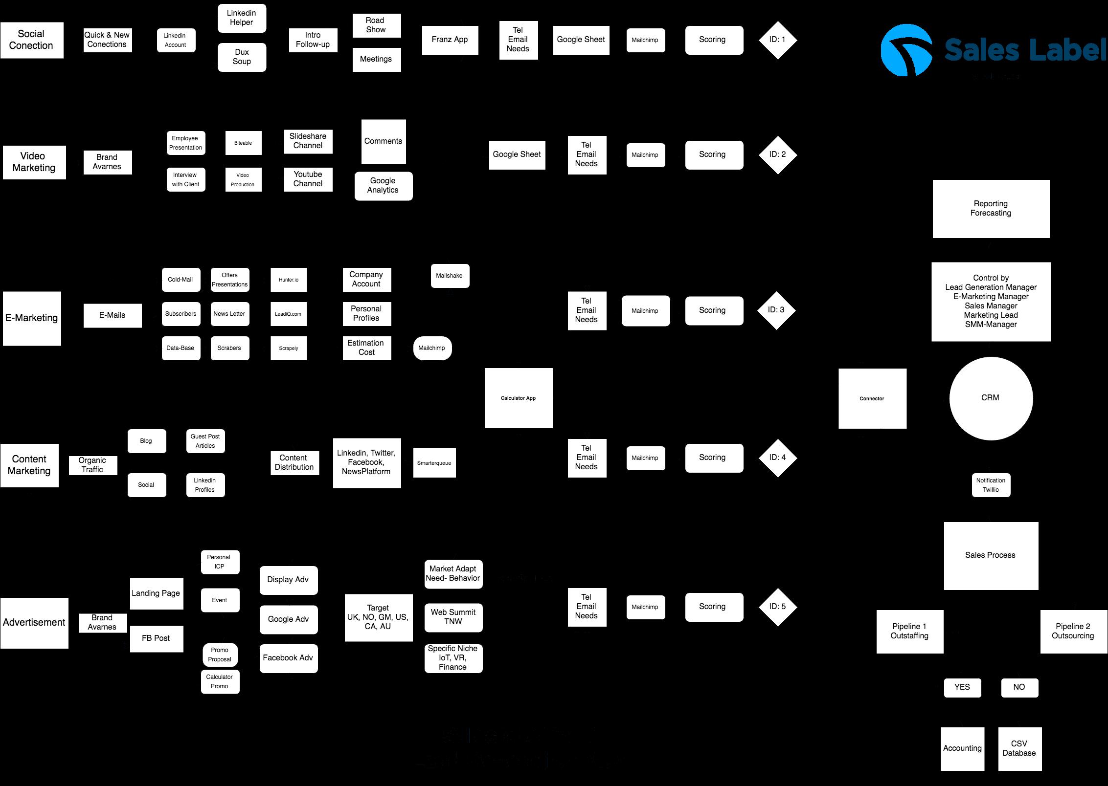lead generation map saleslabel in it